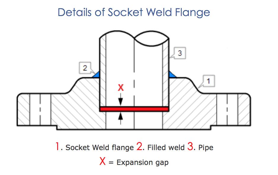 Americanalloyflange socket weld flange