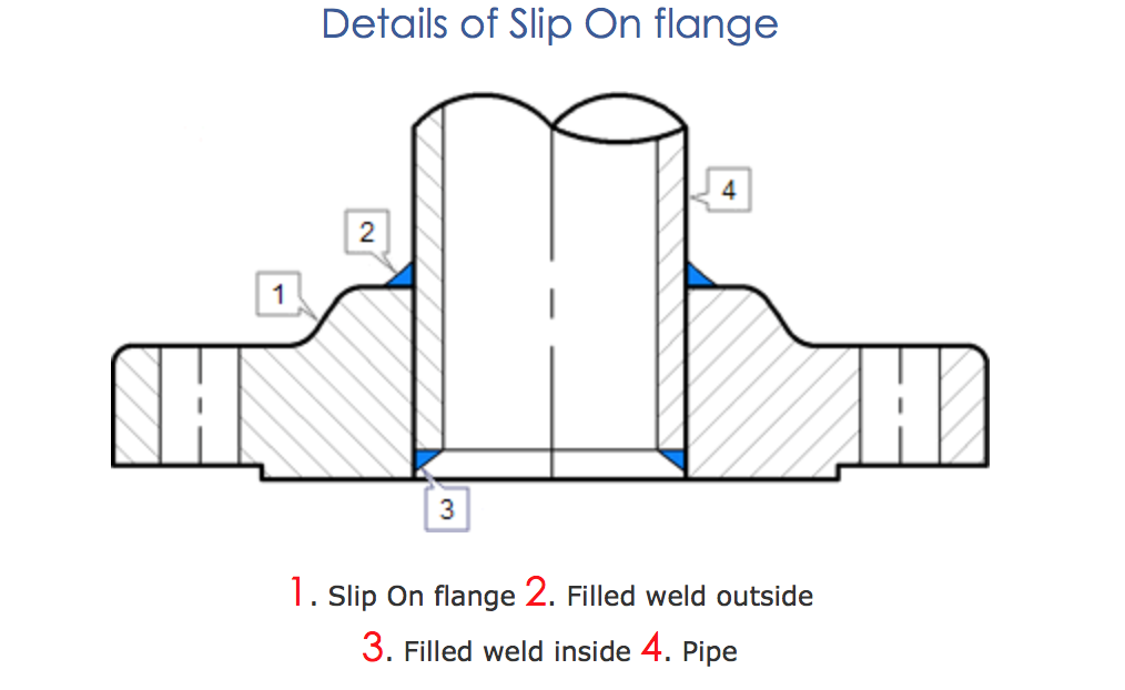 ANSI B16.5 slip on flange diagram